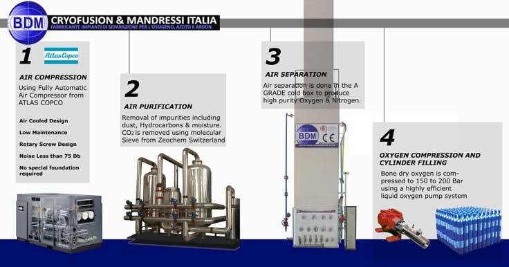 Oxygen Plant Manufacturers, Oxygen Cylinder Filling Plants